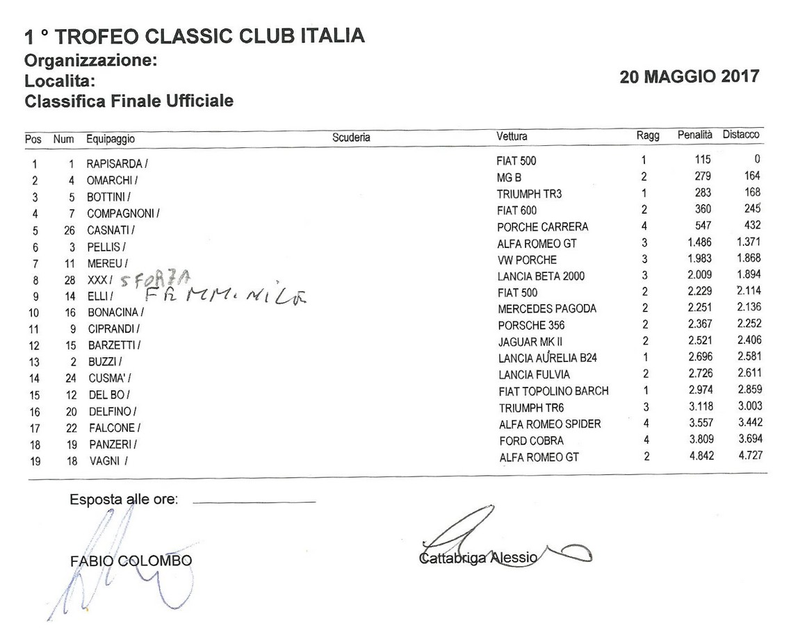 trofeo-cci-2017-classifica-generale